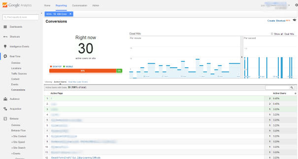 Google Analytics Real Time Goal Conversions