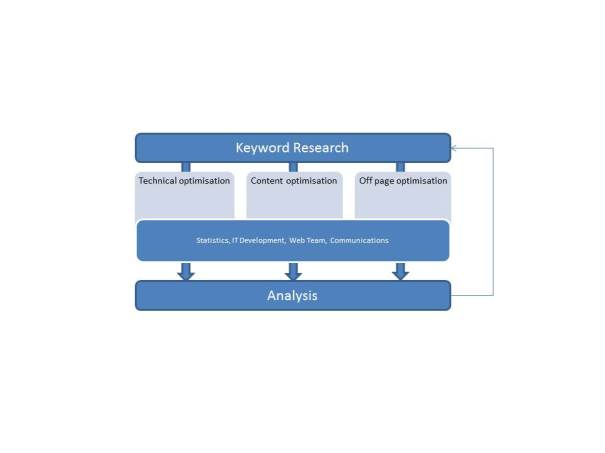 SEO responsibility - team approach
