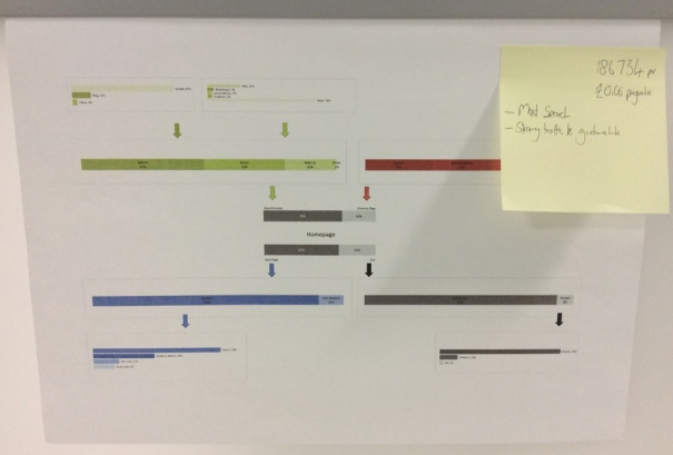 Single user Journeys on the wall