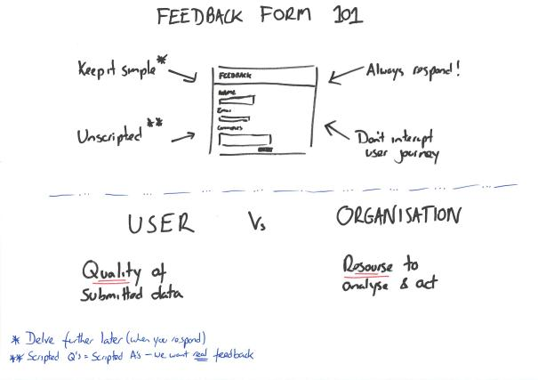 Feedback Form Design - 101