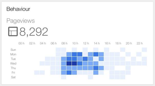 Google Analytics app screenshot: behaviour by hour and day of week