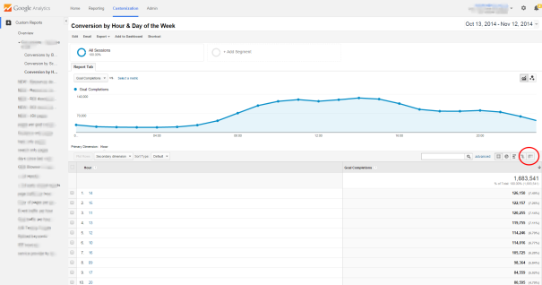 Google Analytics customized report: conversions by hour and day of week
