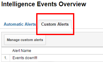 Google Analytics Intelligence Events Overview