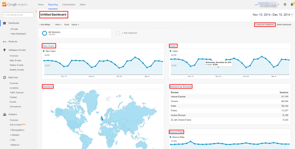 Google Analytics Untitled Dashboard - Customize Elements