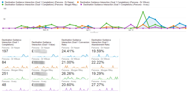 Google Analytics goal reports split by persona