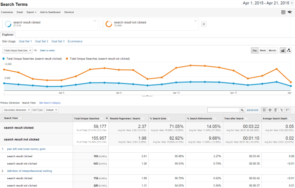 Segmented Search Terms Google Analytics