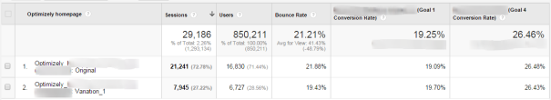Google Analytics Optimizely Custom dimension