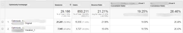 Google Analytics Optimizely Custom dimension