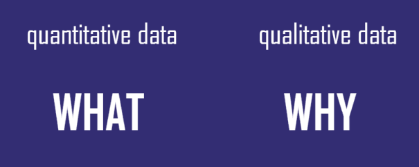 quantitative data - what; qualitative data -why