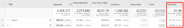 Page Value  Google Analytics