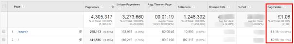 Page Value  Google Analytics