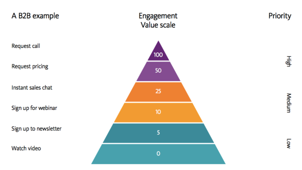 The Engagement Value Scale cc Sitecore